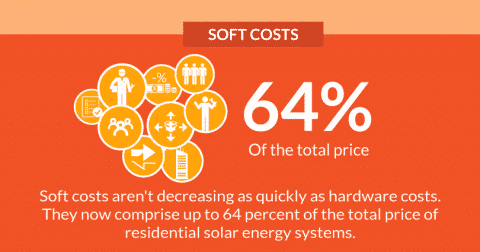 How To Find Out Should Your Energy Clients Are Using Solar Energy.